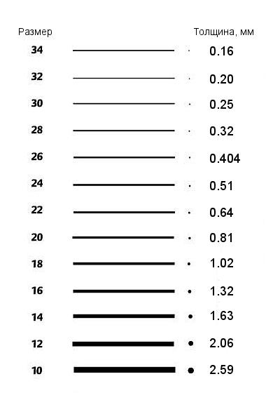Размеры проволоки для цветочного рукоделия